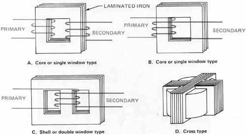 Where are shell type and core type transformer used? Why? - Quora