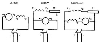 Compound motor diagram