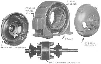 Three-Phase, Squirrel Cage Induction Motor