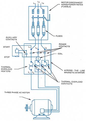 elec4_15 1a starting three phase, squirrel cage induction motors 3 phase contactor with overload wiring diagram at suagrazia.org