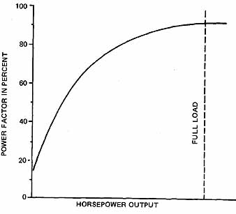 8 Power factor of a wound-rotor induction motor