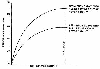 9 Efficiency curves for a wound-rotor Induction motor