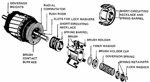 Electric Motor Brushes Wiring Diagram : Single phase induction motors