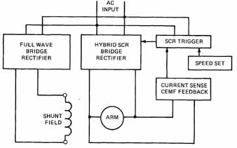 Dc compound motors 3 block diagram of electronic speed control for dc motor current sense cemf feedback swarovskicordoba Image collections