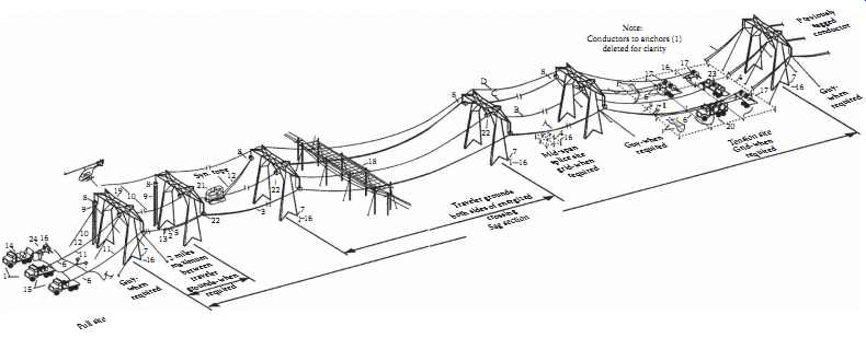 Transmission System: Sag and Tension of Conductor (part 2)
