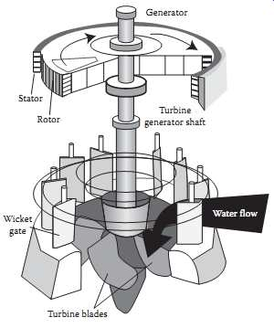 hydroelectric generator diagram. Water For Electric Power Part 1 Rh Industrial Electronics Com Hydroelectric  Waterwheel Diagram Water Turbine Parts Hydroelectric Generator Diagram