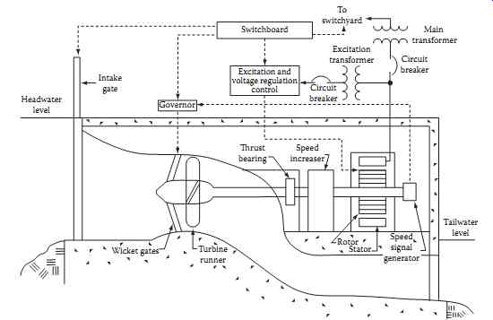 hydroelectric generator diagram with from ieee standard 1020 guide for control of small hydroelectric power plants copyright ieee all rights reserved generation