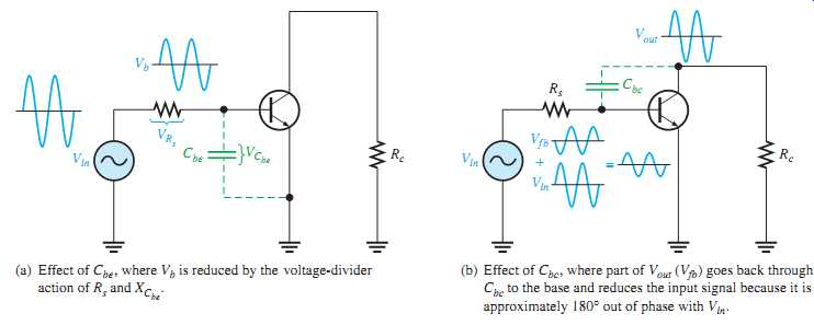Electronic devices: Amplifier Frequency Response [part 1]