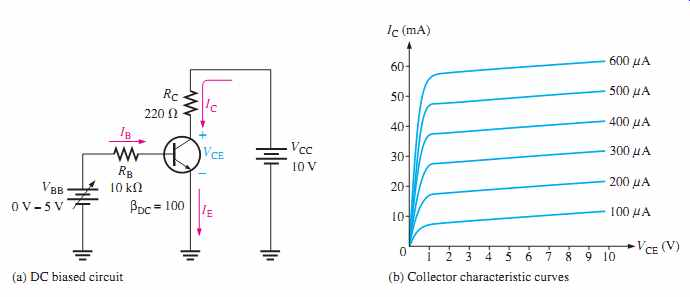 Electronic devices: Transistor Bias Circuits [part 1]