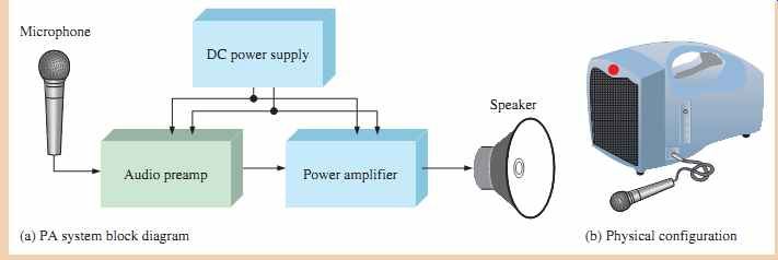 Electronic Devices  Bjt Amplifiers