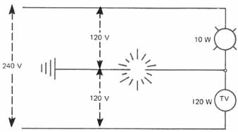 the single phase three wire secondary system if the neutral opens while both the lamp and the tv set are operating what will be the voltage at the lamp and the voltage at the tv set