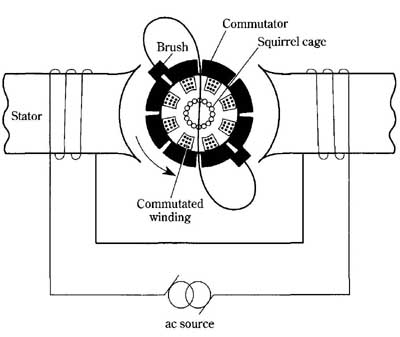 The repulsion-induction motor on electric motor troubleshooting, electric motor brakes, electric motor components, electric motor wiring codes, electric winch wiring diagram, electric motor wiring chart, dayton electric motor schematics, electric motor cooling, electric motor illustrations, electric motor tools, electric motor drawings, electric motor parts, general electric motor schematics, electric two speed motor wiring, electric motor capacitor wiring diagram, electric motor wire, electric fan motor wiring diagrams, electric motor controller schematics, electric motor connection diagram, electric motor installation,