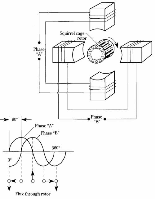 The Polyphase Induction Motor