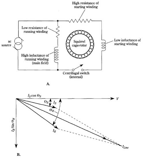 Classic AC motors: Control features of the split-phase induction motor   Split Phase Motor Schematic      Industrial Electronics