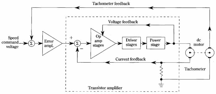 tachometer feedback system for speed control