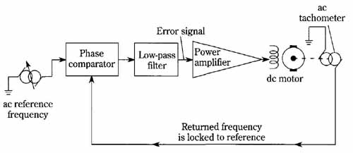speed control of dc motor using pll The paper considers controlling dc motor speed using labview-based frequency locked loop control algorithm which consists of a set of virtual instruments power interface circuit is required to supply the motor.