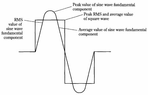 The use of square waves to operate motors