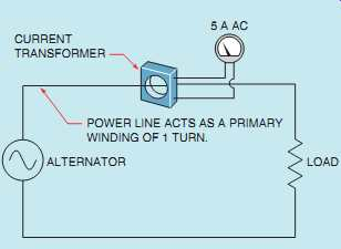 Electrical principles guide measuring instruments 20 toroid transformer used to change the scale factor of an ac ammeter asfbconference2016 Images