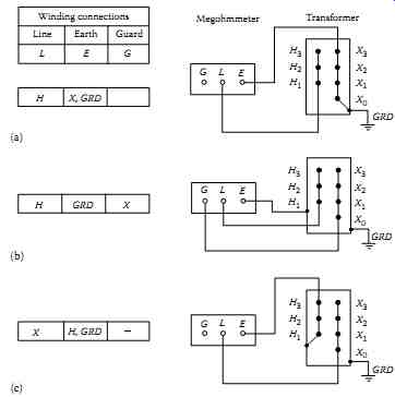 Direct-Current Voltage Testing of Electrical Equipment (part 1)