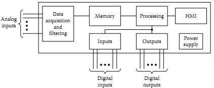 Testing and commissioning of protective relays and instrument 8 simplified digital relay block diagram ccuart Choice Image