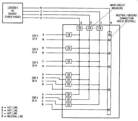 120 208 3 phase sub panel wire diagram power distribution -- single-phase and three-phase ...