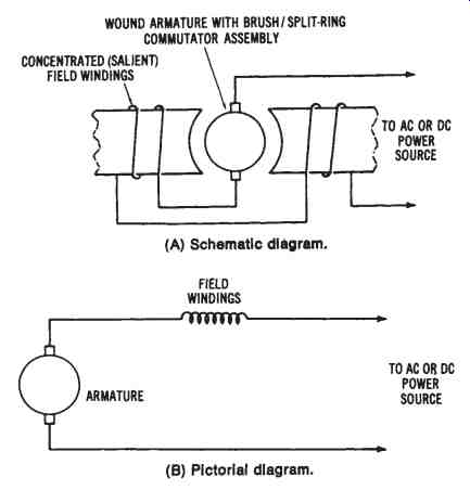 electrical power conversion systems mechanical systems part 1 the universal motor a schematic diagram b pictorial diagram