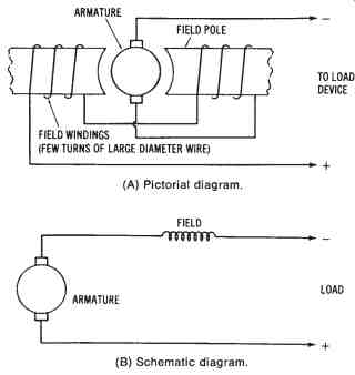 Direct current power systems part 1 simplified illustration of a self excited series wound dc generator a pictorial diagram 8 schematic diagram cheapraybanclubmaster Choice Image