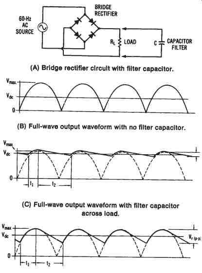 Direct current power systems part 2 filter capacitor operation a bridge rectifier circuit with filter capacitor 8 full wave output waveform with no filter capacitor c full wove output asfbconference2016 Choice Image