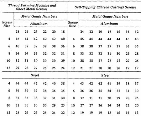 self tapping screw size guide