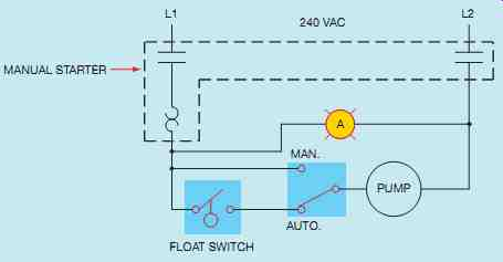Industrial motor control manual starters for 3 phase manual motor starter switch