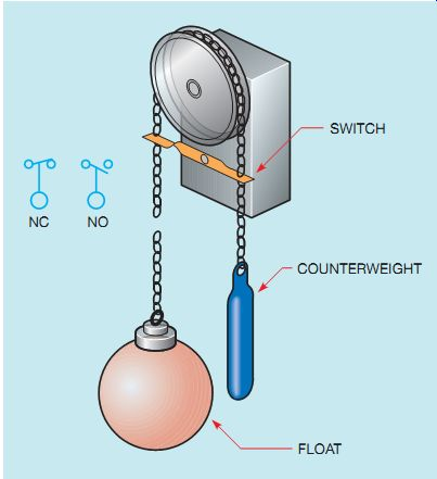 Industrial Motor Control: Float SwitchesIndustrial Electronics