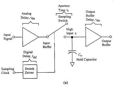sample and hold delay circuit wiring diagram Sample and Hold Circuit PSpice Sample and Hold Circuit Tutorial