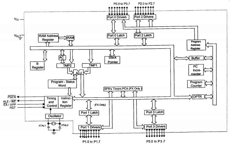 microprocessors and microcontrollers  part 2