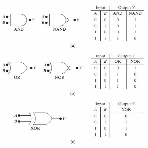 Integrated circuits part 4 27 a andnand logic symbols and truth table b ornor logic symbols and truth table c xor logic symbol and truth table keyboard keysfo Image collections