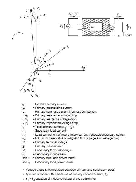Electrical Transmission And Distribution Power Transformers Part 1