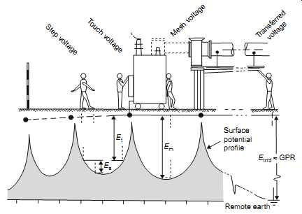 Electrical Transmission And Distribution Earthing