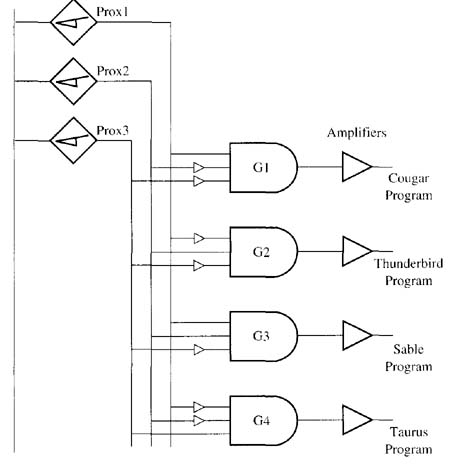 Solid state devices used in industrial logic circuits solid state the second proximity switch is connected to the second input of each logic gate ccuart Choice Image