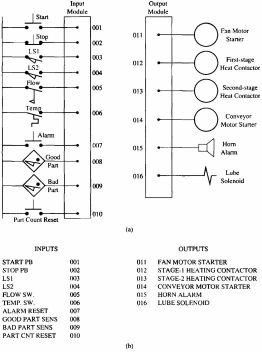 Sample plc job assignment the next step of your solution should include a step by step conversion of the relay logic to plc ladder ccuart Choice Image