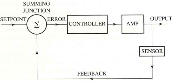 Open and Closed-Loop Feedback Systems: Parts of a Typical Control System