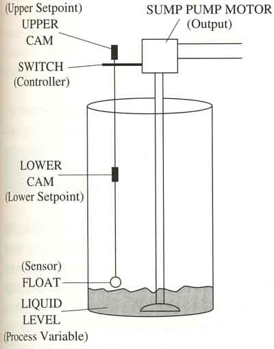 Open and closed loop feedback systems adding differential gap 6 the sump pump application from fig 4 with its basic parts identified sciox Images