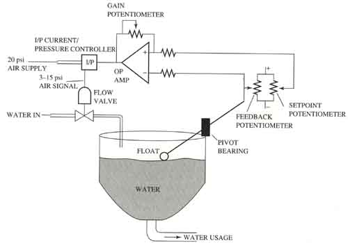 water level control by feedback method The report provides an interim account of water level control system of a tank the step-test experimental results for both (old and new) tanks and the method of calculating the water flow rate into the tank has been discussed.
