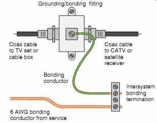 television, telephone, and low voltage signal systems [part 1]13 typical connection for the required grounding of the metal shield on coaxial cable to the intersystem bonding termination