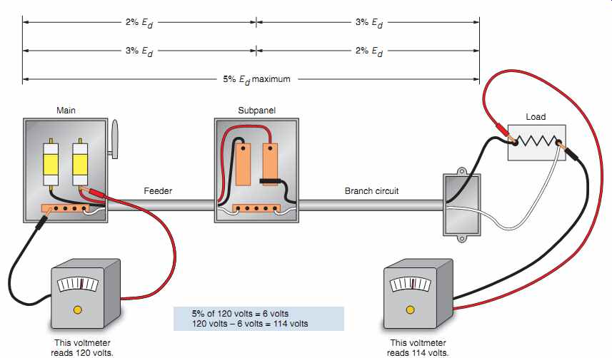 Magnificent Fig 2 The Total Voltage Drop Of The Feeder And Branch Circuit Wiring 101 Taclepimsautoservicenl
