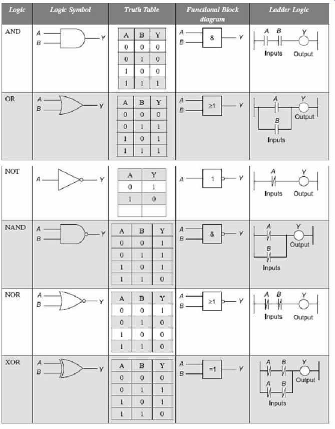 Programmable Logic Controllers (part 2)