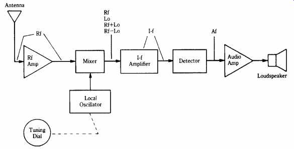 Radio receivers: theory and projects