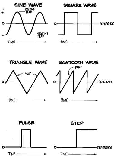 labeled wave diagram
