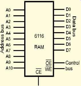 Microelectronics: HARDWARE -- MemoryIndustrial Electronics