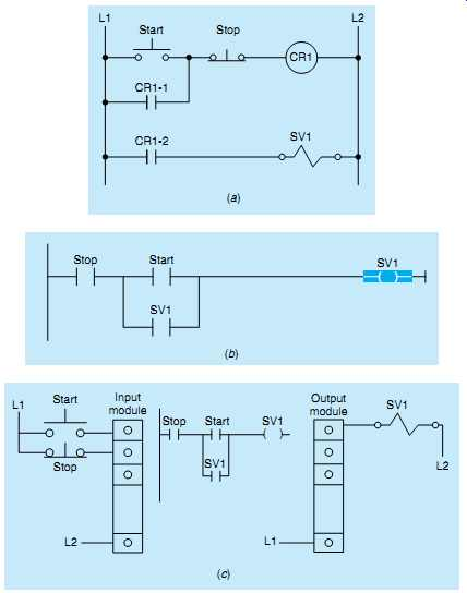 Vv5767 together with Spine L2 Diagram Wiring Diagrams likewise E Stop Schematic Symbol The Wiring Diagram 2 in addition Plc Ic 1 besides Traffic Light Controller. on light ladder logic