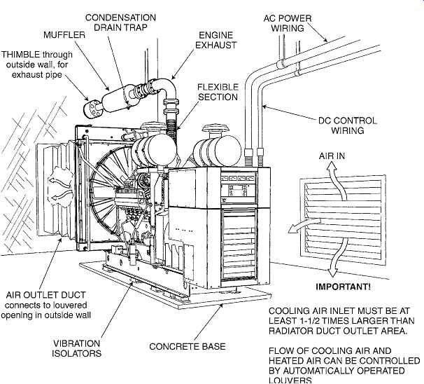 electrical systems and materials  service and utilization