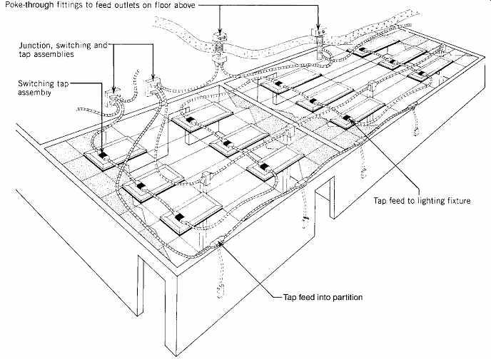 electrical systems and materials  wiring and raceways  part 2